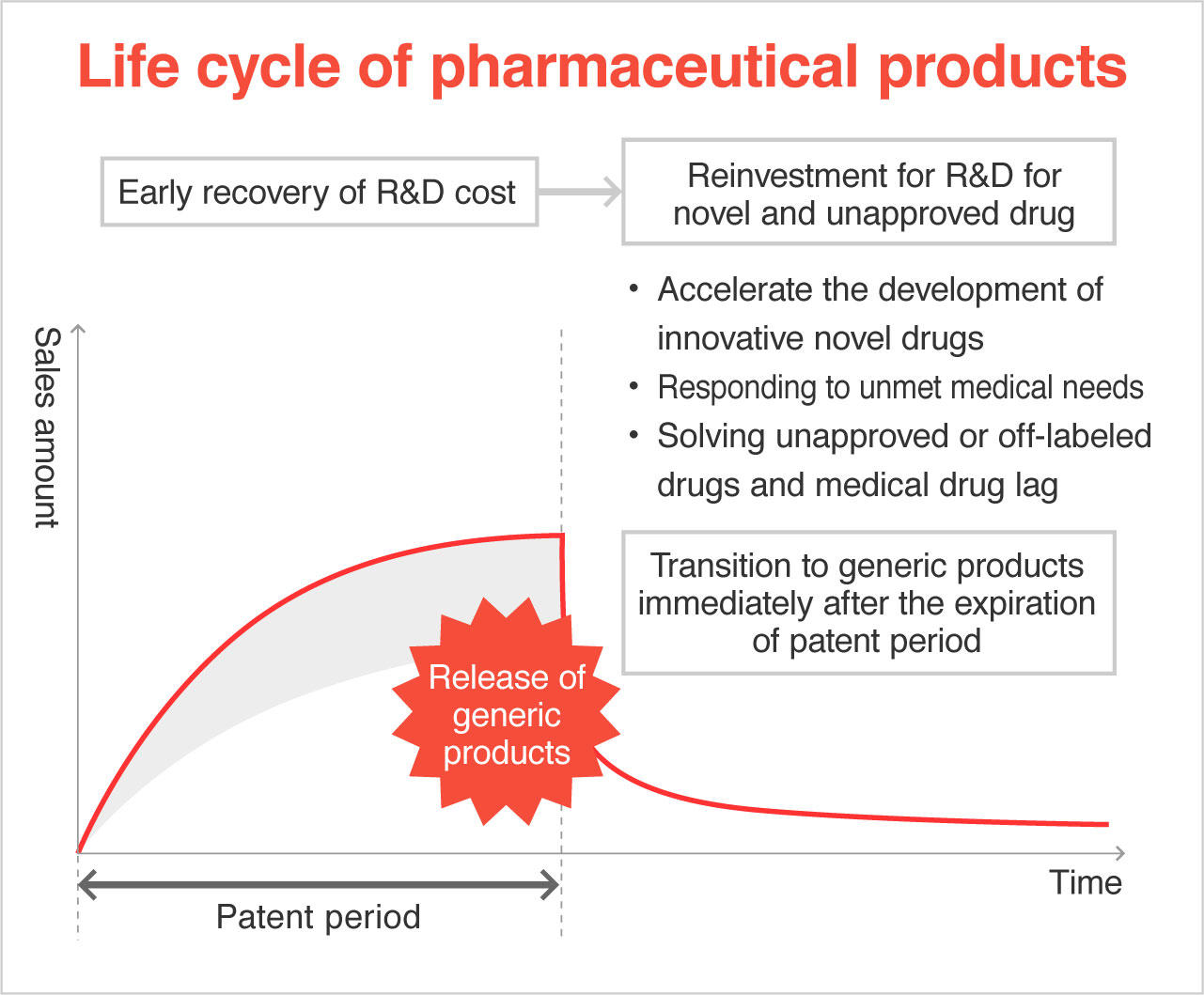 Drawing out the full potential of pharmaceutical products