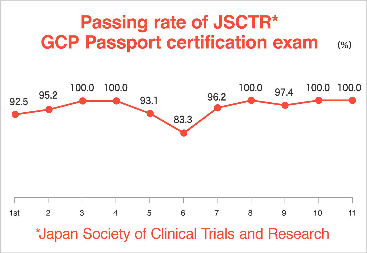 Training and development program linical coltd gcp passport certification of the japan society of clinical trials and research 1betcityfo Choice Image